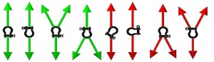 shackle-orientations